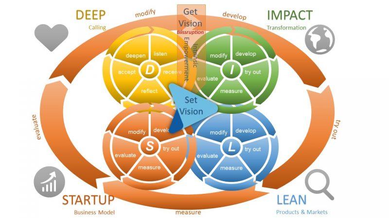 Impact4Entrepreneurship DILS-Process-Model